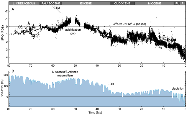 Seafloor d18O from Late Cretaceous to present compared with sea-level