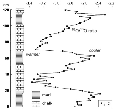 Variation in oxygen isotope ratio through Cenomanian chalk-marl couplets, after Ditchfield & Marshall 1989.