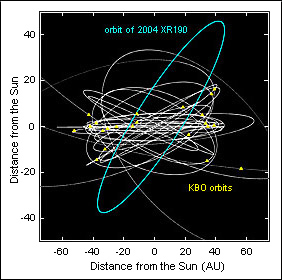 Orbits of KBOs round the Sun, showing substantial inclinations away from the ecliptic.