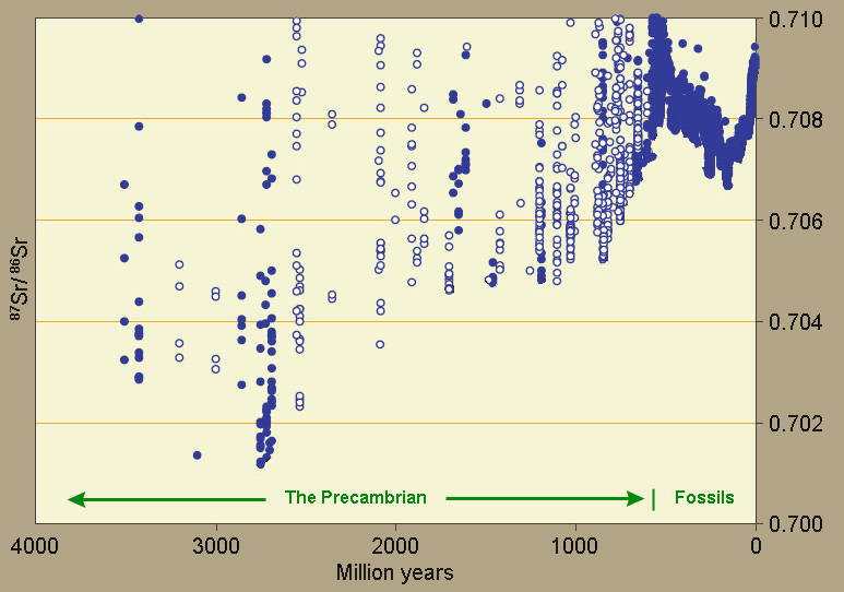Rubidium 87 strontium radiometric dating flaws 7