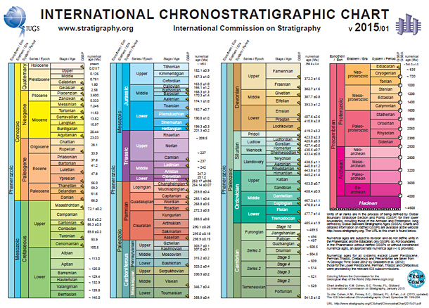 International stratigraphic chart