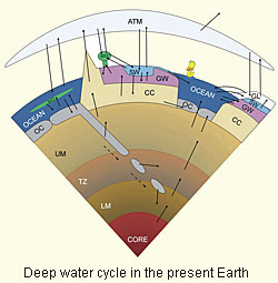Depiction of water cycle as conceived by Robert Bodnar